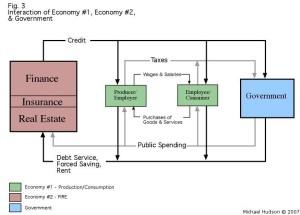 financial economy